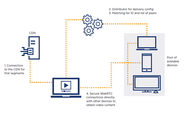 How Lumen Mesh Delivery works