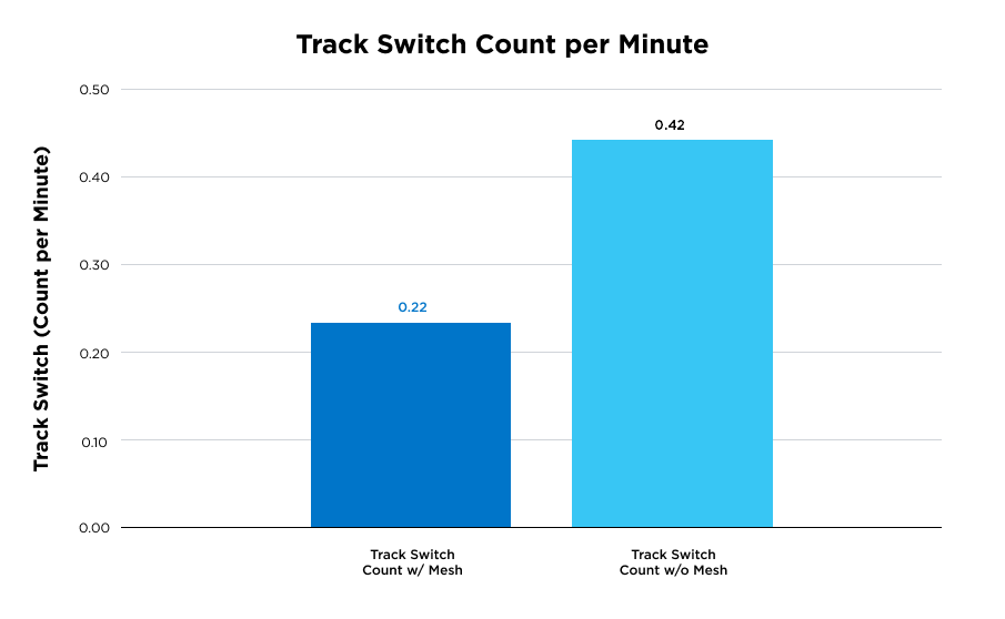 Track switch count per minute
